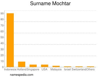 Surname Mochtar