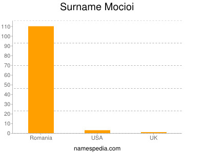 Surname Mocioi
