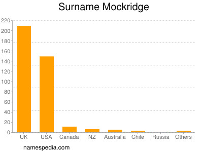 Surname Mockridge