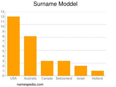 Surname Moddel