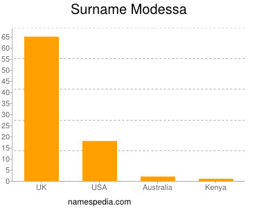 Surname Modessa