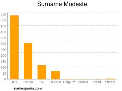 Surname Modeste