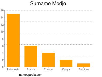 Surname Modjo