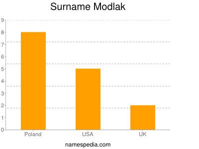 Surname Modlak
