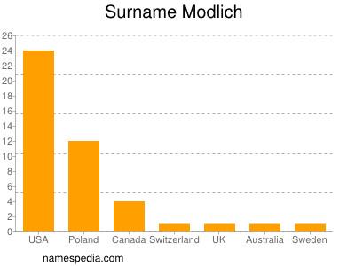 Surname Modlich