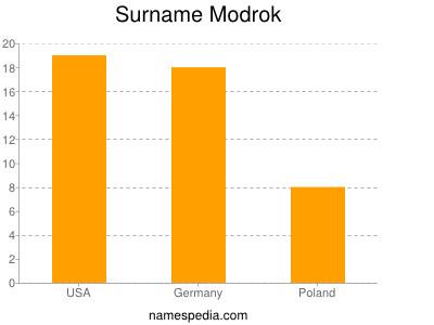 Surname Modrok