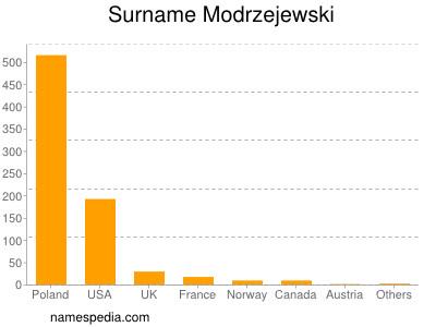 Surname Modrzejewski