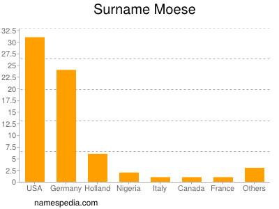 Surname Moese