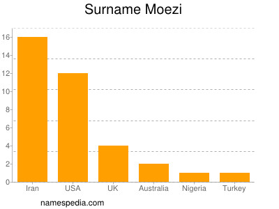 Surname Moezi
