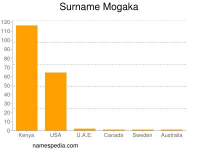 Surname Mogaka