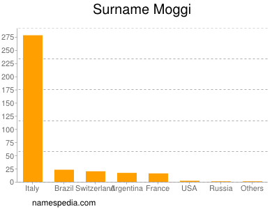 Surname Moggi