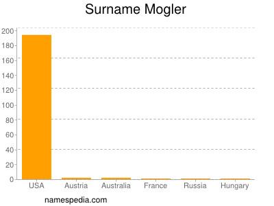Familiennamen Mogler
