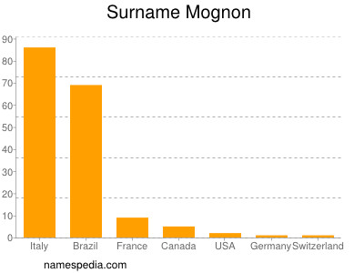 Surname Mognon