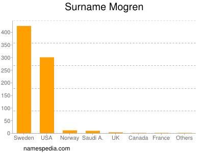 Surname Mogren