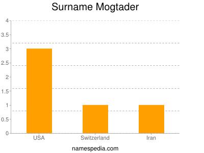 Surname Mogtader