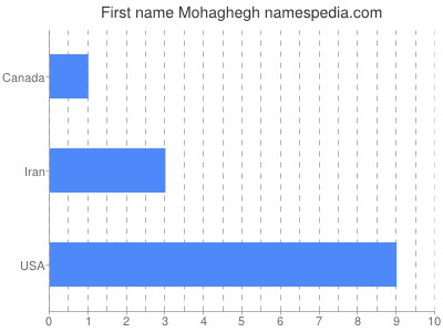 Given name Mohaghegh