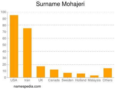 Surname Mohajeri