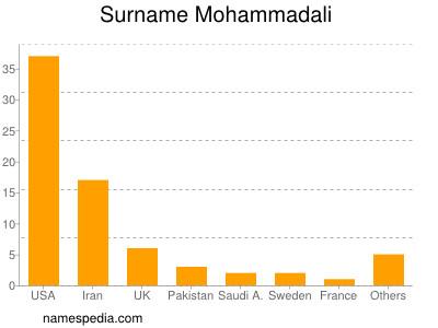 Surname Mohammadali