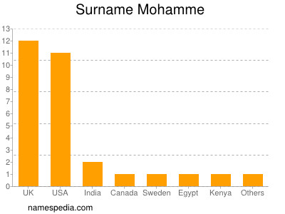 Surname Mohamme