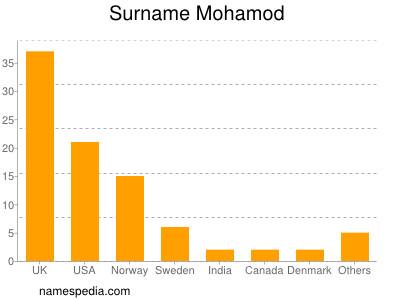 Surname Mohamod