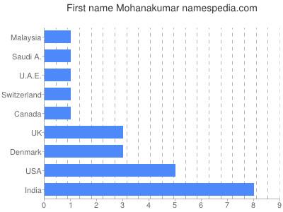 Vornamen Mohanakumar