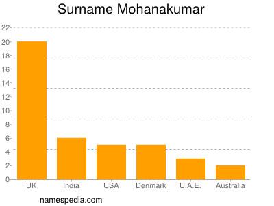 Familiennamen Mohanakumar