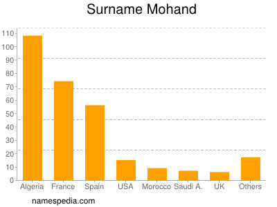 Surname Mohand