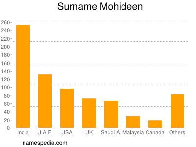 Mohideen - Names Encyclopedia