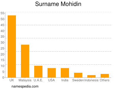 Surname Mohidin