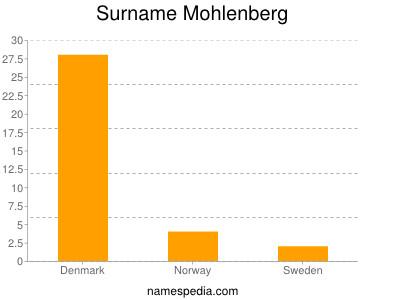 Surname Mohlenberg