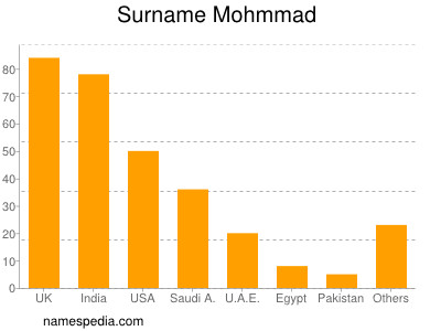 Surname Mohmmad