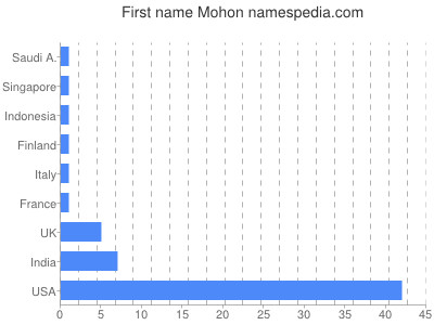 Given name Mohon