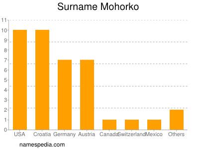 Surname Mohorko
