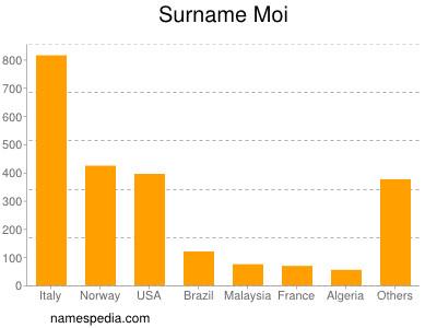Surname Moi