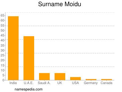 Surname Moidu