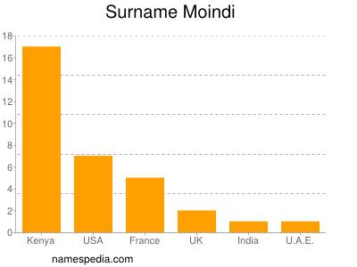 Surname Moindi