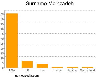 Surname Moinzadeh
