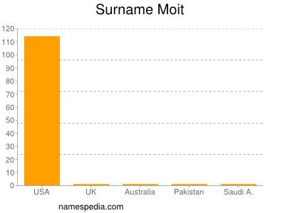 Surname Moit