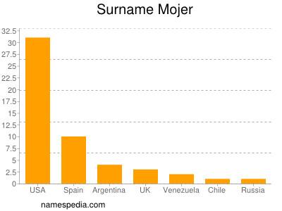 Surname Mojer