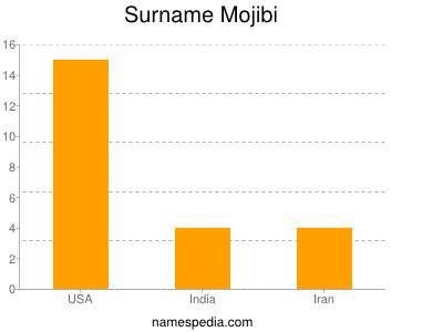 Surname Mojibi