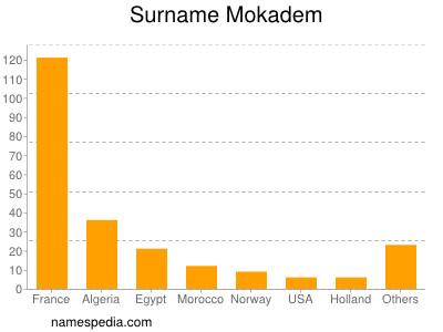 Surname Mokadem