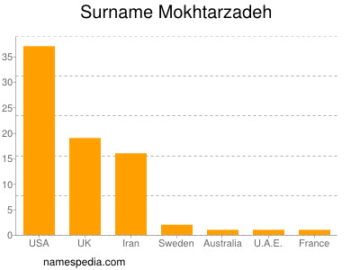 Surname Mokhtarzadeh