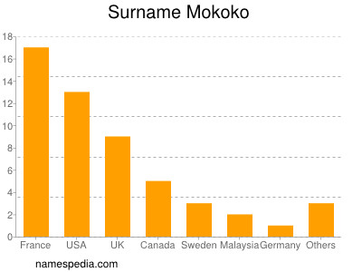 Surname Mokoko