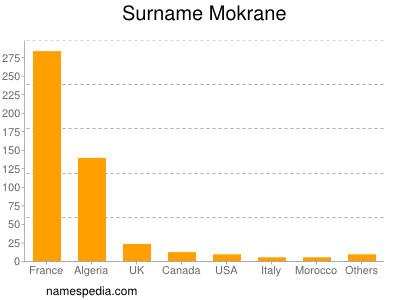 Surname Mokrane