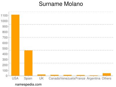 Surname Molano
