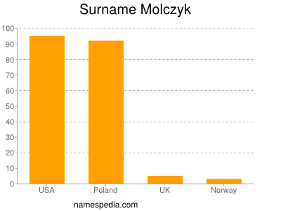 Surname Molczyk