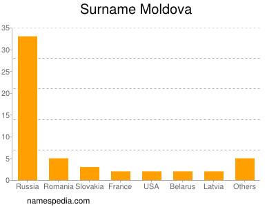 Surname Moldova
