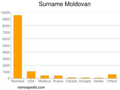 Surname Moldovan