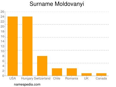 Surname Moldovanyi