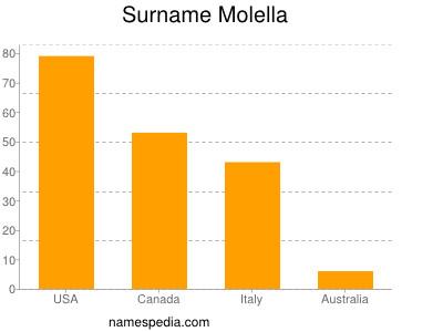 Surname Molella